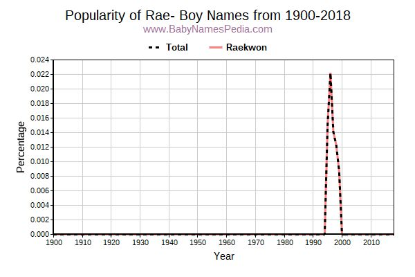 Popularity Trend for Rae Names from 1900 to 2016