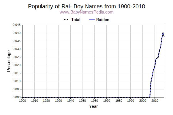Popularity Trend for Rai Names from 1900 to 2015