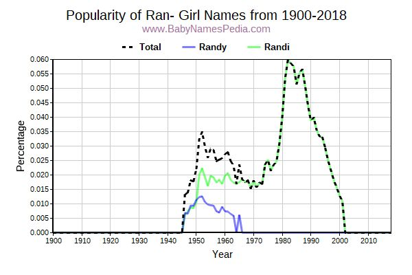 Popularity Trend for Ran Names from 1900 to 2017