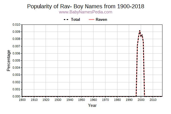 Popularity Trend for Rav Names from 1900 to 2016