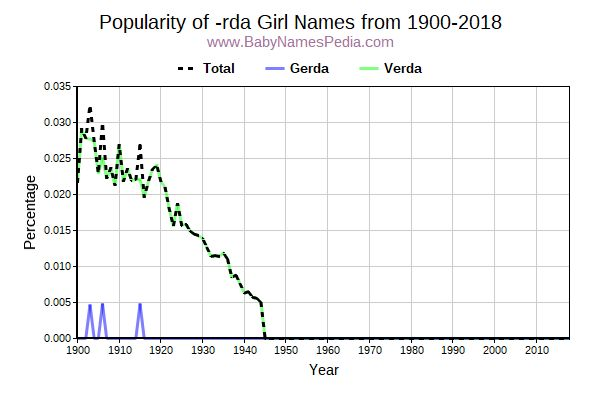 Popularity Trend for Rda Names from 1900 to 2017