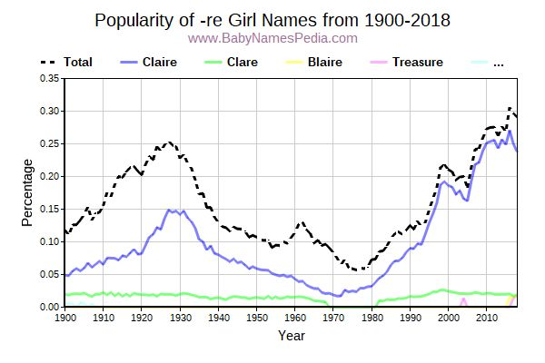 Popularity Trend for Re Names from 1900 to 2015