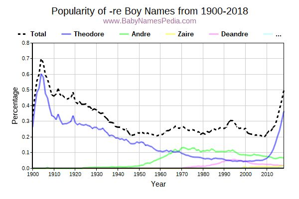 Popularity Trend for Re Names from 1900 to 2017