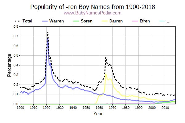Popularity Trend for Ren Names from 1900 to 2016