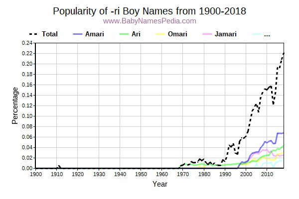 Popularity Trend for Ri Names from 1900 to 2015