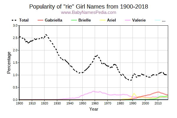 Popularity Trend for Rie Names from 1900 to 2017