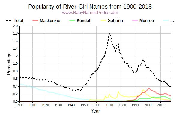 Popularity Trend for River Names from 1900 to 2017