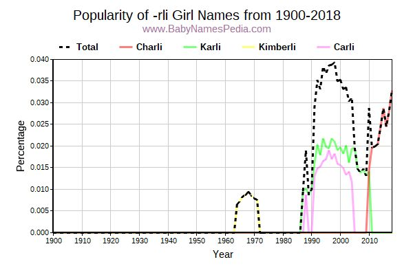 Popularity Trend for Rli Names from 1900 to 2017