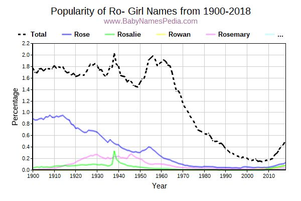 Popularity Trend for Ro Names from 1900 to 2015