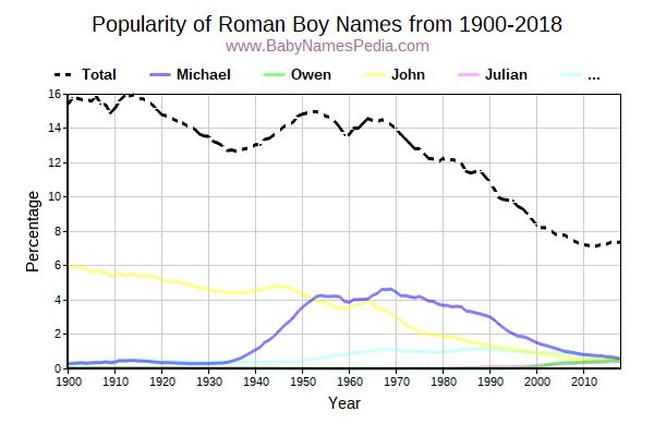 Popularity Trend for Roman Names from 1900 to 2017