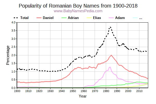 Popularity Trend for Romanian Names from 1900 to 2016