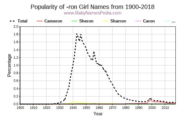 Popularity Trend for Ron Names from 1900 to 2015