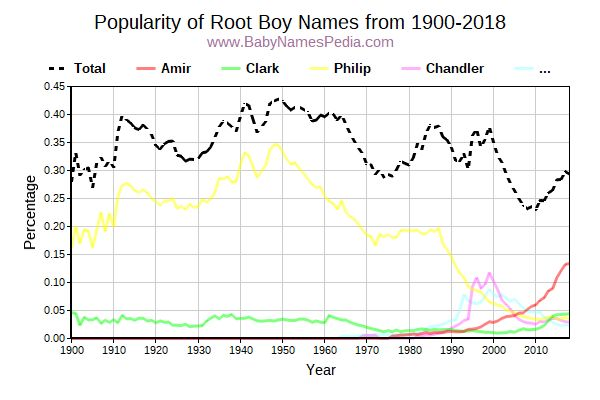 Popularity Trend for Root Names from 1900 to 2016
