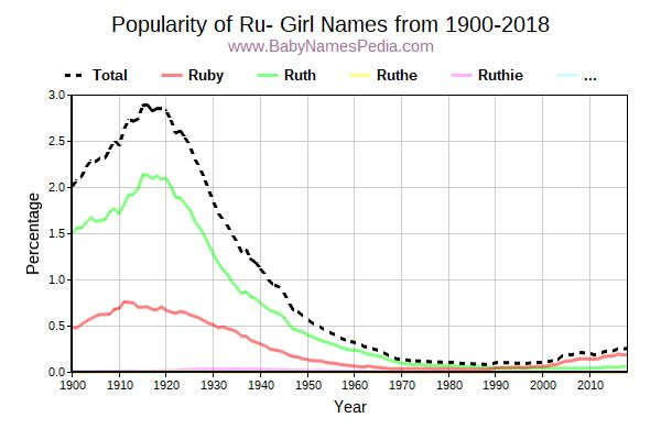 Popularity Trend for Ru Names from 1900 to 2015