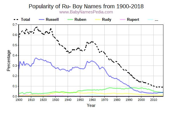 Popularity Trend for Ru Names from 1900 to 2016