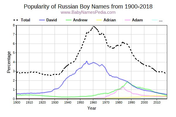 Popularity Trend for Russian Names from 1900 to 2016