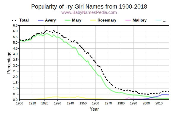 Popularity Trend for Ry Names from 1900 to 2016