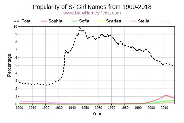 Popularity Trend for S Names from 1900 to 2017