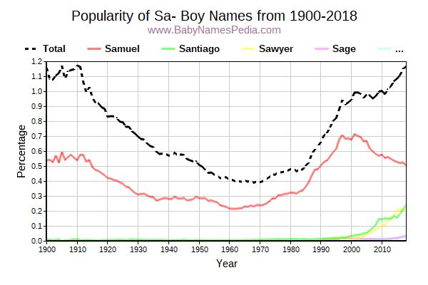 Popularity Trend for Sa Names from 1900 to 2017