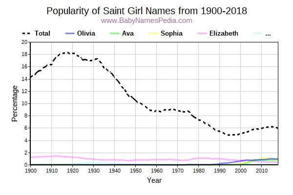 Popularity Trend for Saint Names from 1900 to 2016