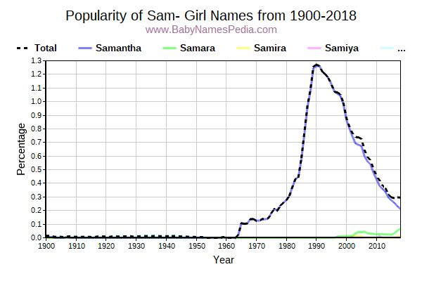 Popularity Trend for Sam Names from 1900 to 2015