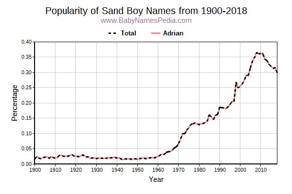 Popularity Trend for Sand Names from 1900 to 2016