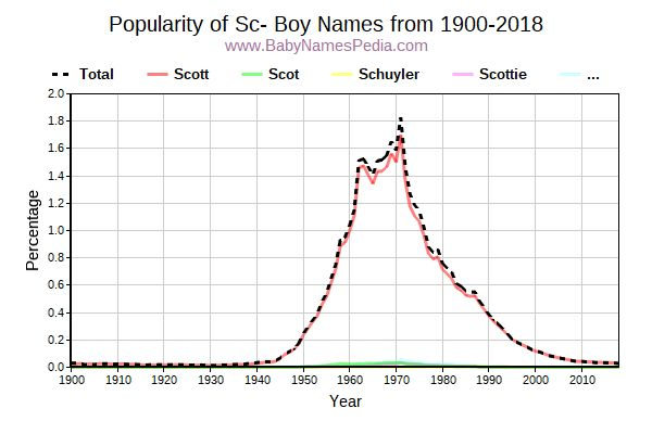 Popularity Trend for Sc Names from 1900 to 2015