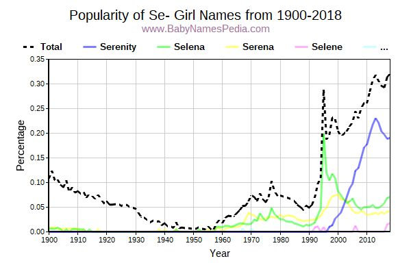 Popularity Trend for Se Names from 1900 to 2017