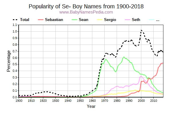 Popularity Trend for Se Names from 1900 to 2016