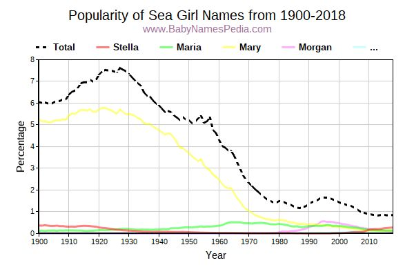 Popularity Trend for Sea Names from 1900 to 2016