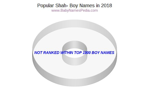 Variant Popularity Chart for Shah Names in 2006