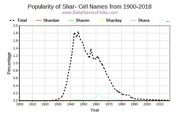 Popularity Trend for Shar Names from 1900 to 2016