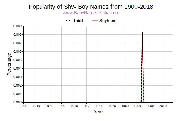 Popularity Trend for Shy Names from 1900 to 2016