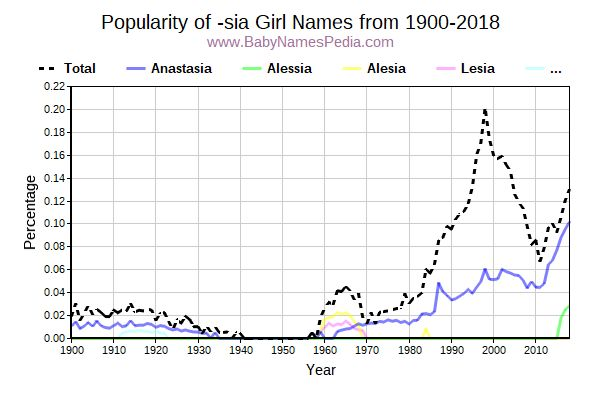 Popularity Trend for Sia Names from 1900 to 2017
