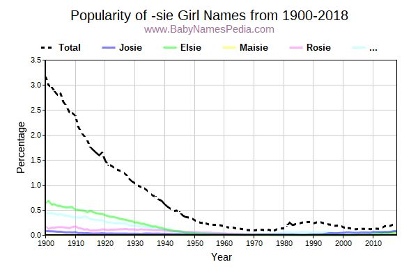 Popularity Trend for Sie Names from 1900 to 2016