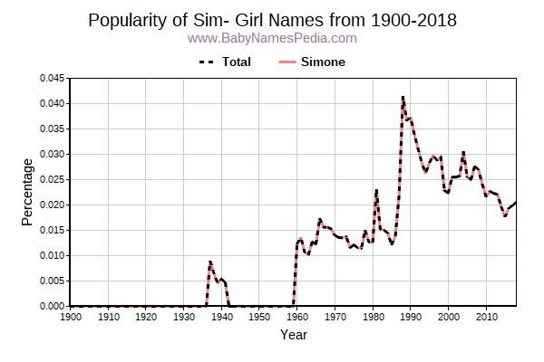 Popularity Trend for Sim Names from 1900 to 2015