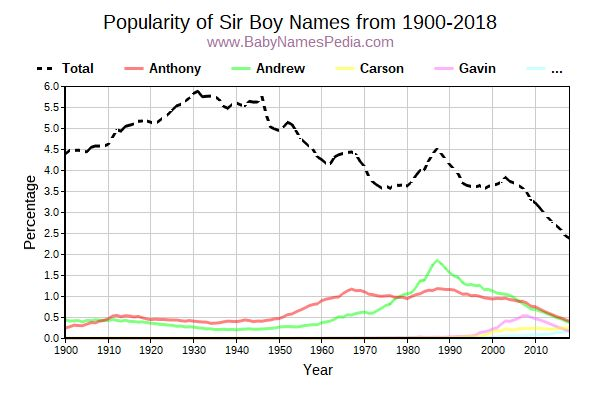 Popularity Trend for Sir Names from 1900 to 2015