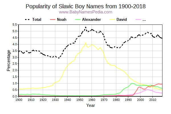 Popularity Trend for Slavic Names from 1900 to 2017