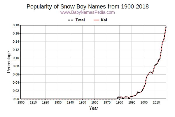 Popularity Trend for Snow Names from 1900 to 2015