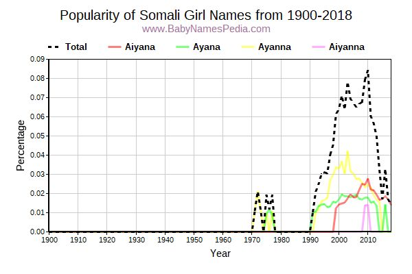 Popularity Trend for Somali Names from 1900 to 2015