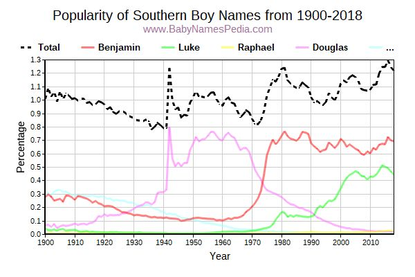 Popularity Trend for Southern Names from 1900 to 2016