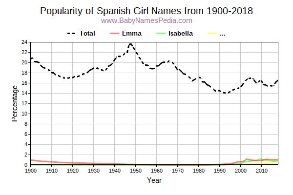 Popularity Trend for Spanish Names from 1900 to 2016
