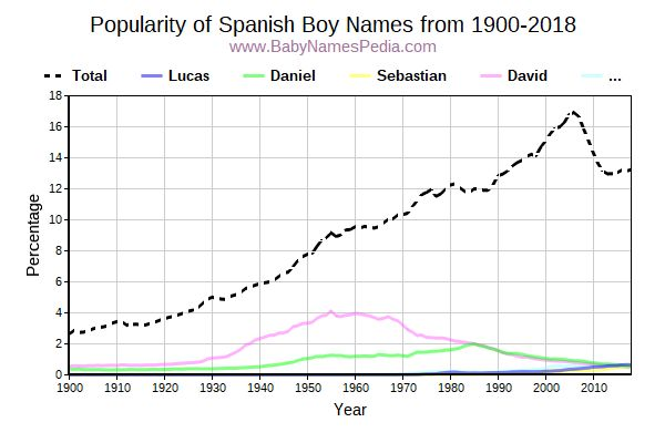 Popularity Trend for Spanish Names from 1900 to 2015