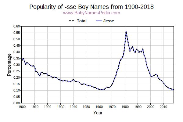 Popularity Trend for Sse Names from 1900 to 2017