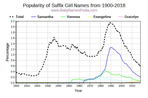 Popularity Trend for Suffix Names from 1900 to 2015