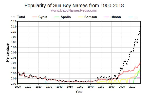 Popularity Trend for Sun Names from 1900 to 2015