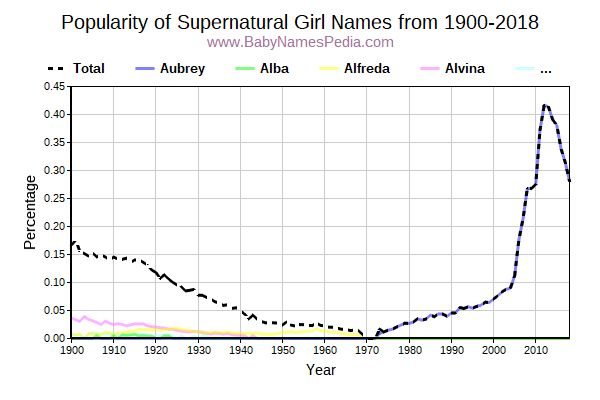 Popularity Trend for Supernatural Names from 1900 to 2017
