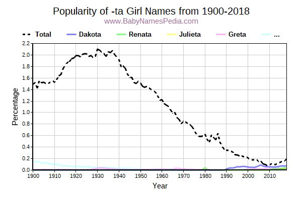 Popularity Trend for Ta Names from 1900 to 2017