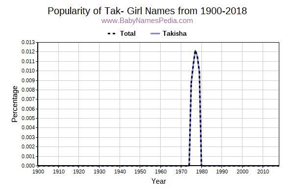 Girl Names Starting with Tak- at Baby Names Pedia