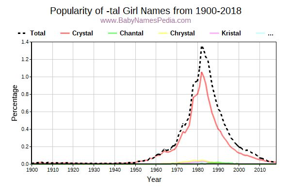 Popularity Trend for Tal Names from 1900 to 2015